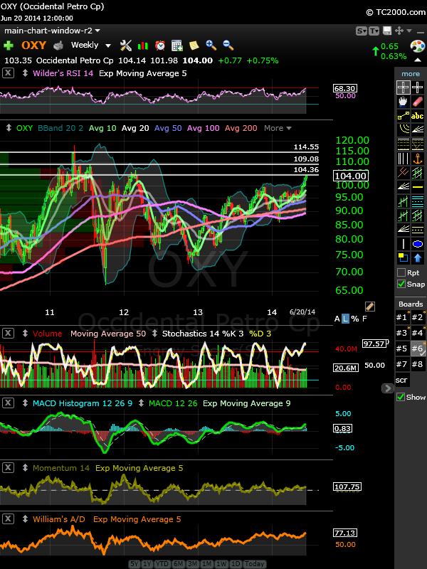 oxy-weekly-20140620-eod